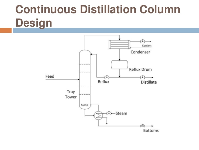 Continuous Distillation Column Design